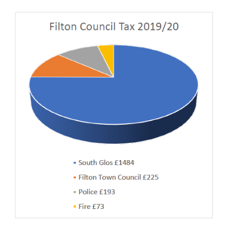 Council tax to rise to nearly £2,000 ... but town council precept less than expected